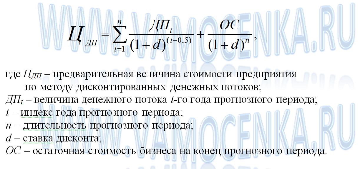 Формула метода ДДП