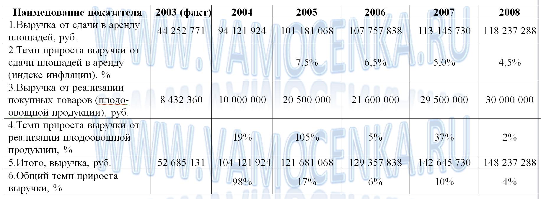 Пример прогноза выручки от продаж фирмы