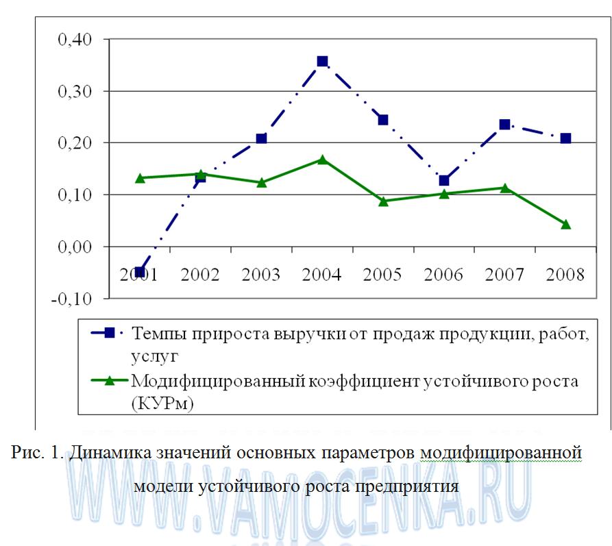 Динамика значений параметров модели устойчивого роста предприятия