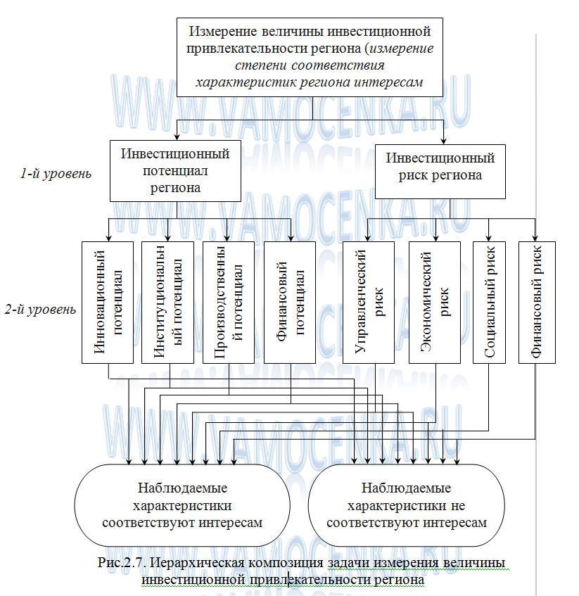 Иерархическая композиция задачи измерения инвестиционной привлекательности