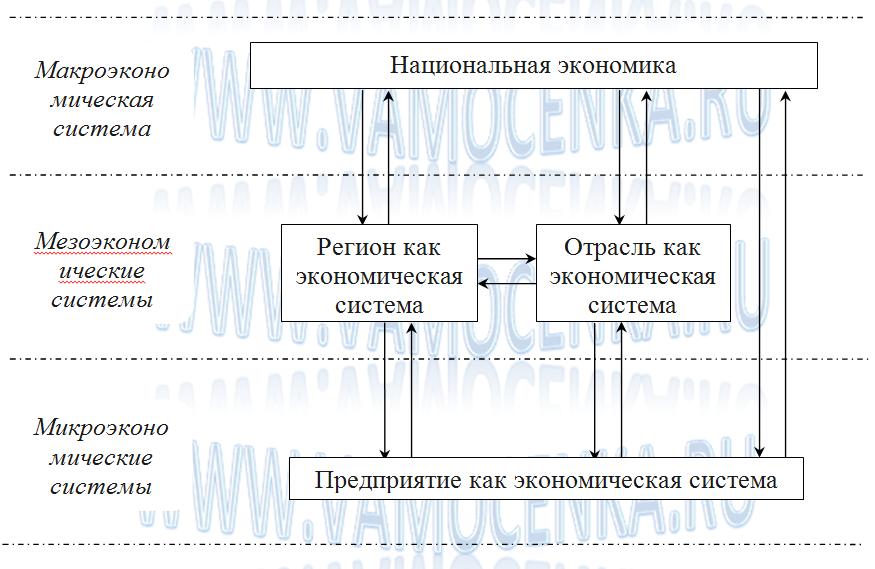 Иерархическая структура национальной экономики