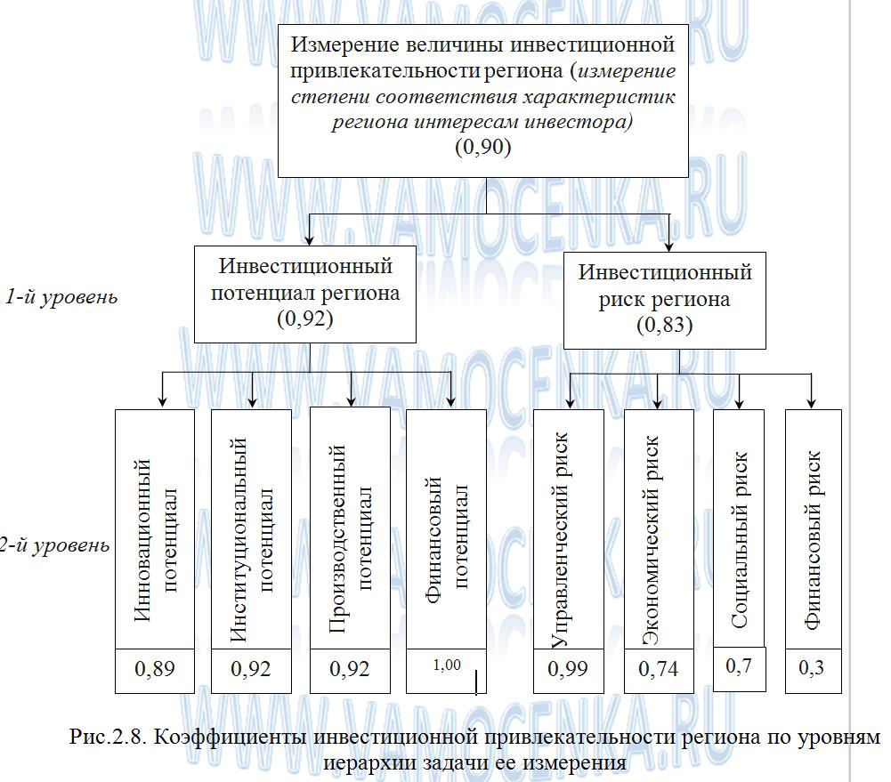 Коэффициенты инвестиционной привлекательности региона по уровню иерархии задачи измерения