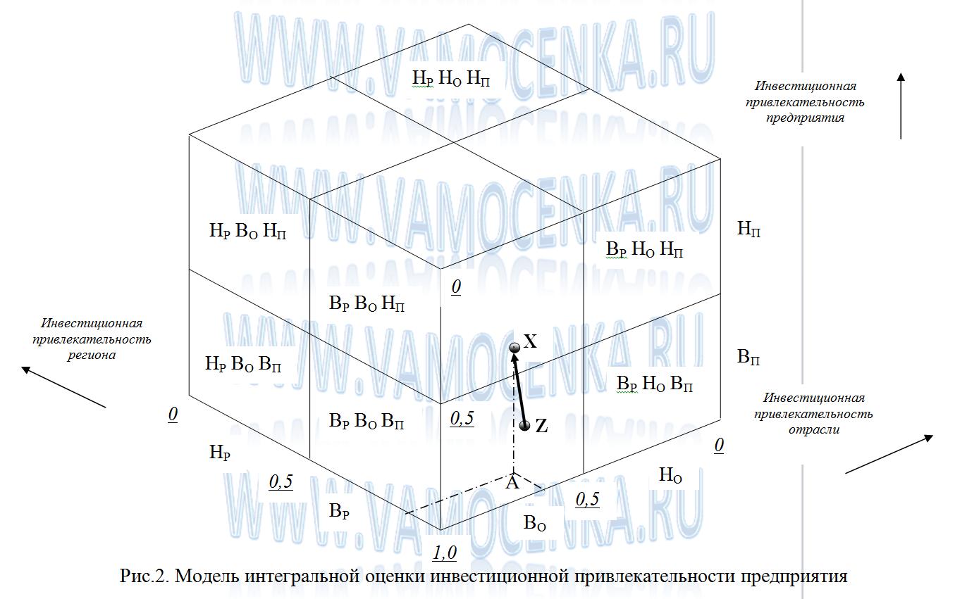 Модель интегральной оценки инвестиционной привлекательности предприятия