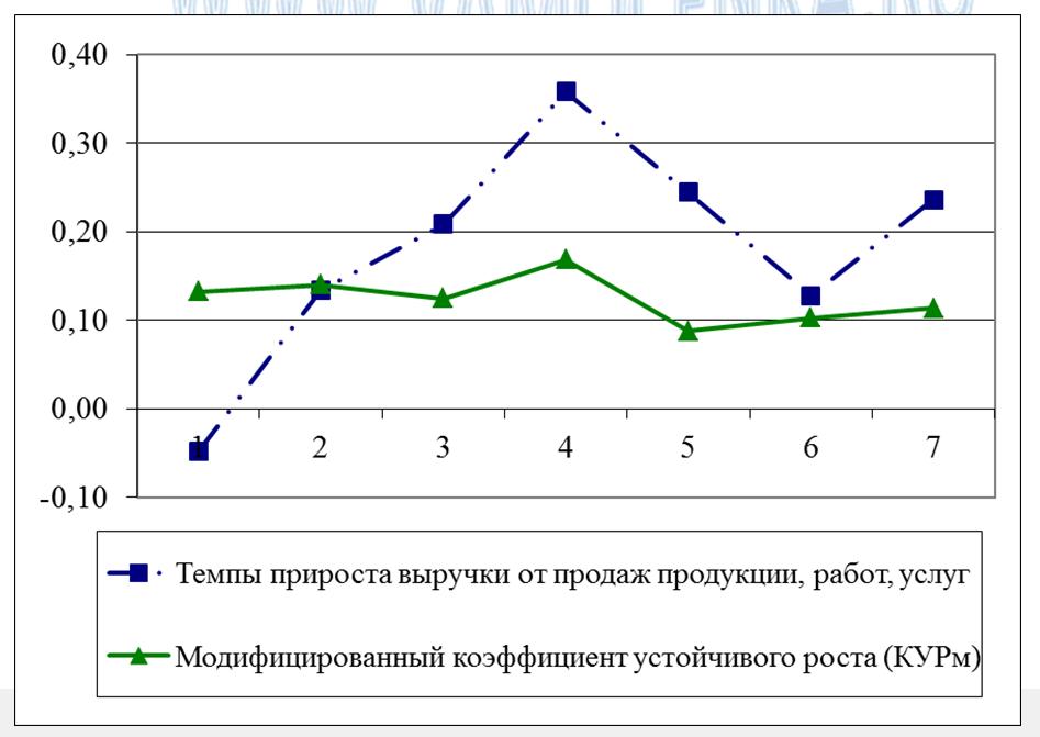 Пример динамики параметров модели устойчивого роста