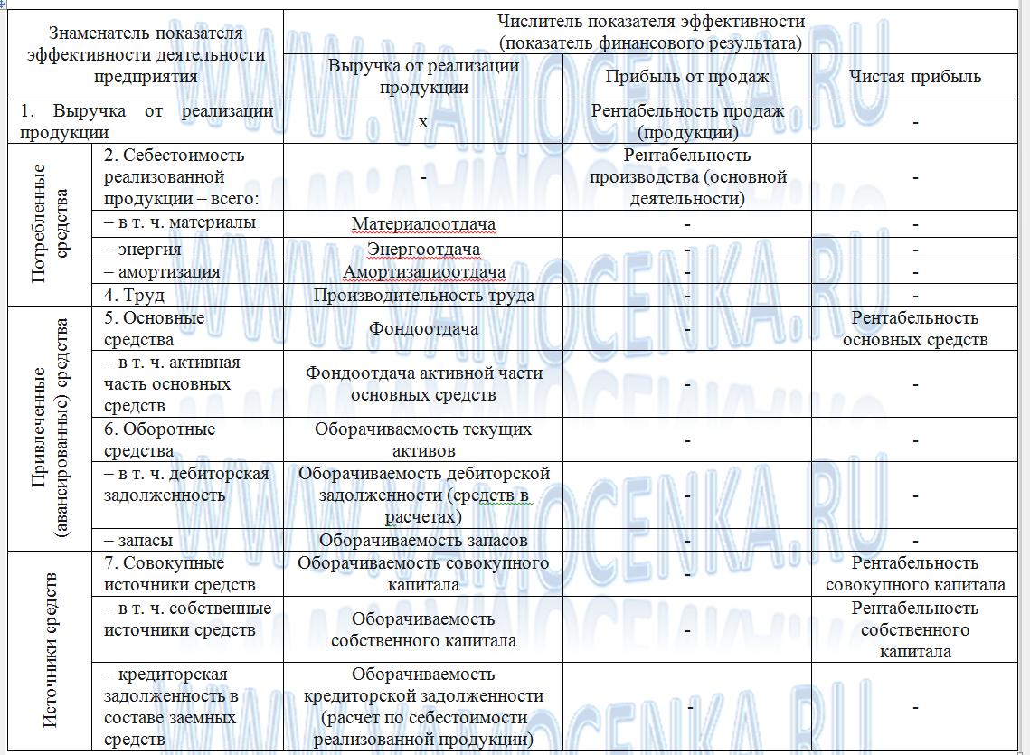 Состав показателей эффективности деятельности предприятия