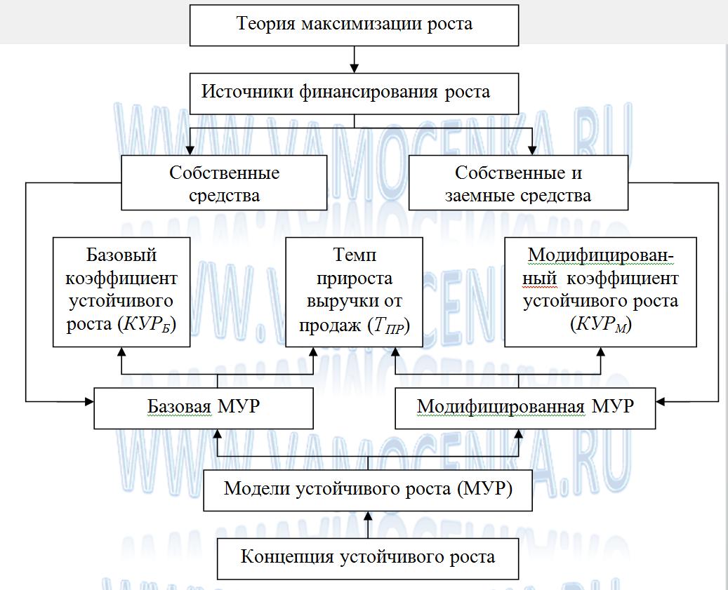 Схема моделей устойчивого роста предприятия