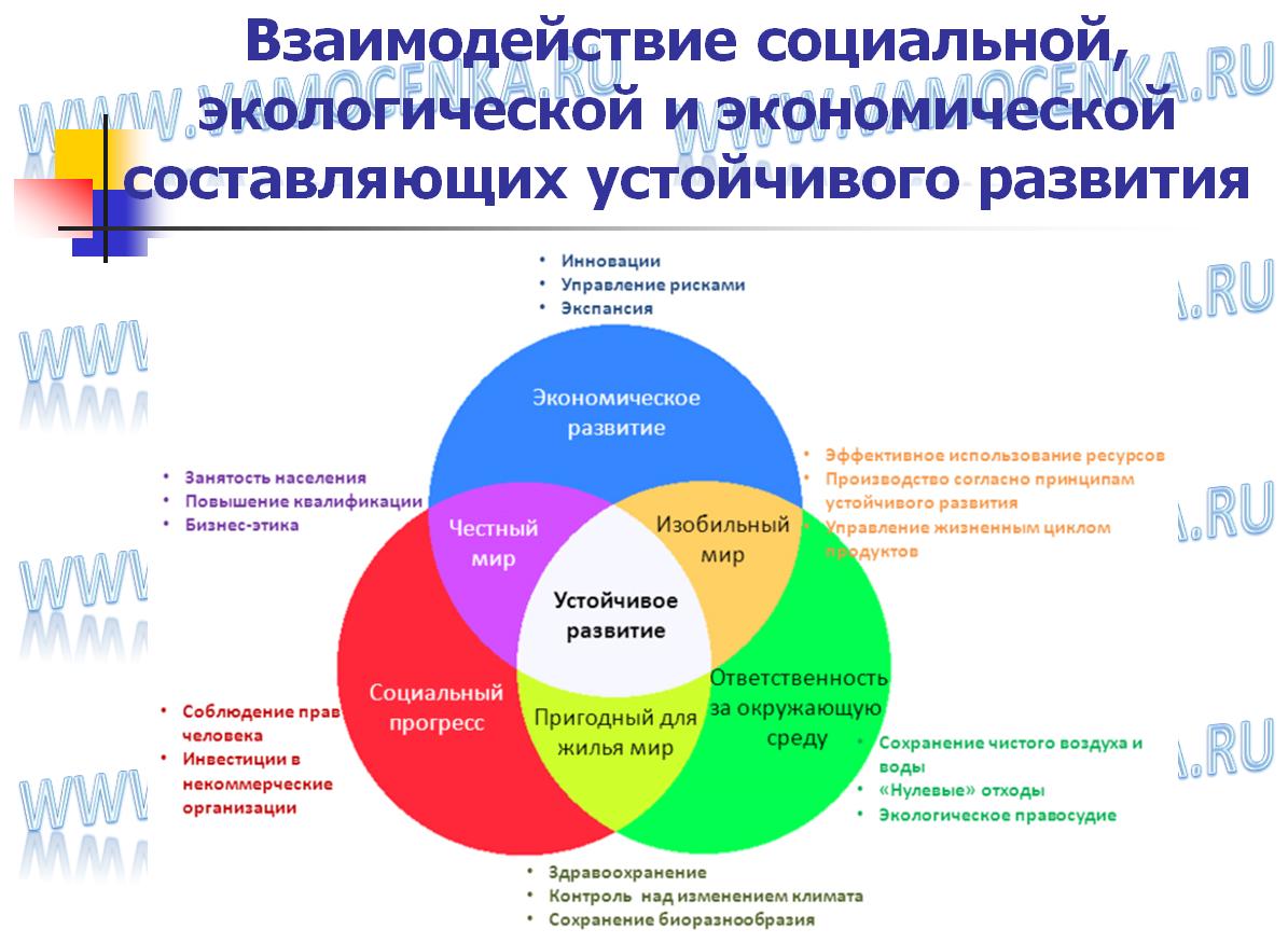 Взаимодействие социальной, экологической и экономической составляющих устойчивого развития