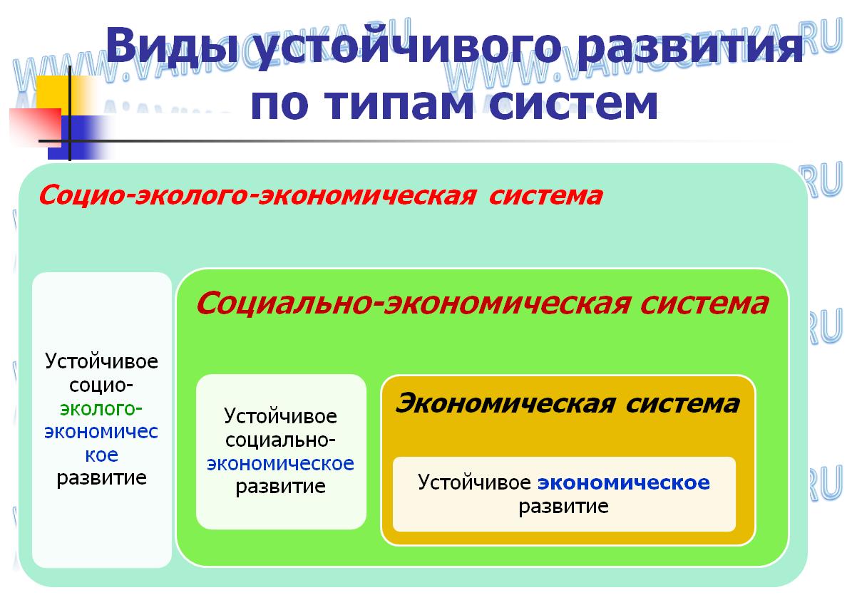 Виды устойчивого развития по типам систем