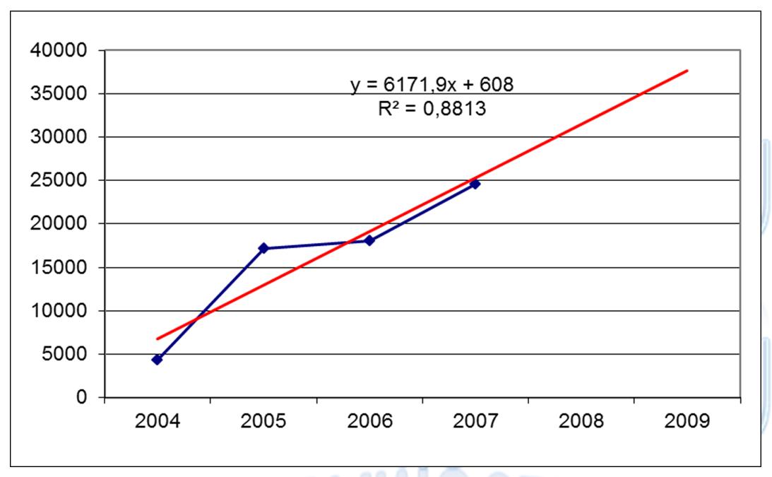 Динамика выручки объекта оценки с наложением линии тренда