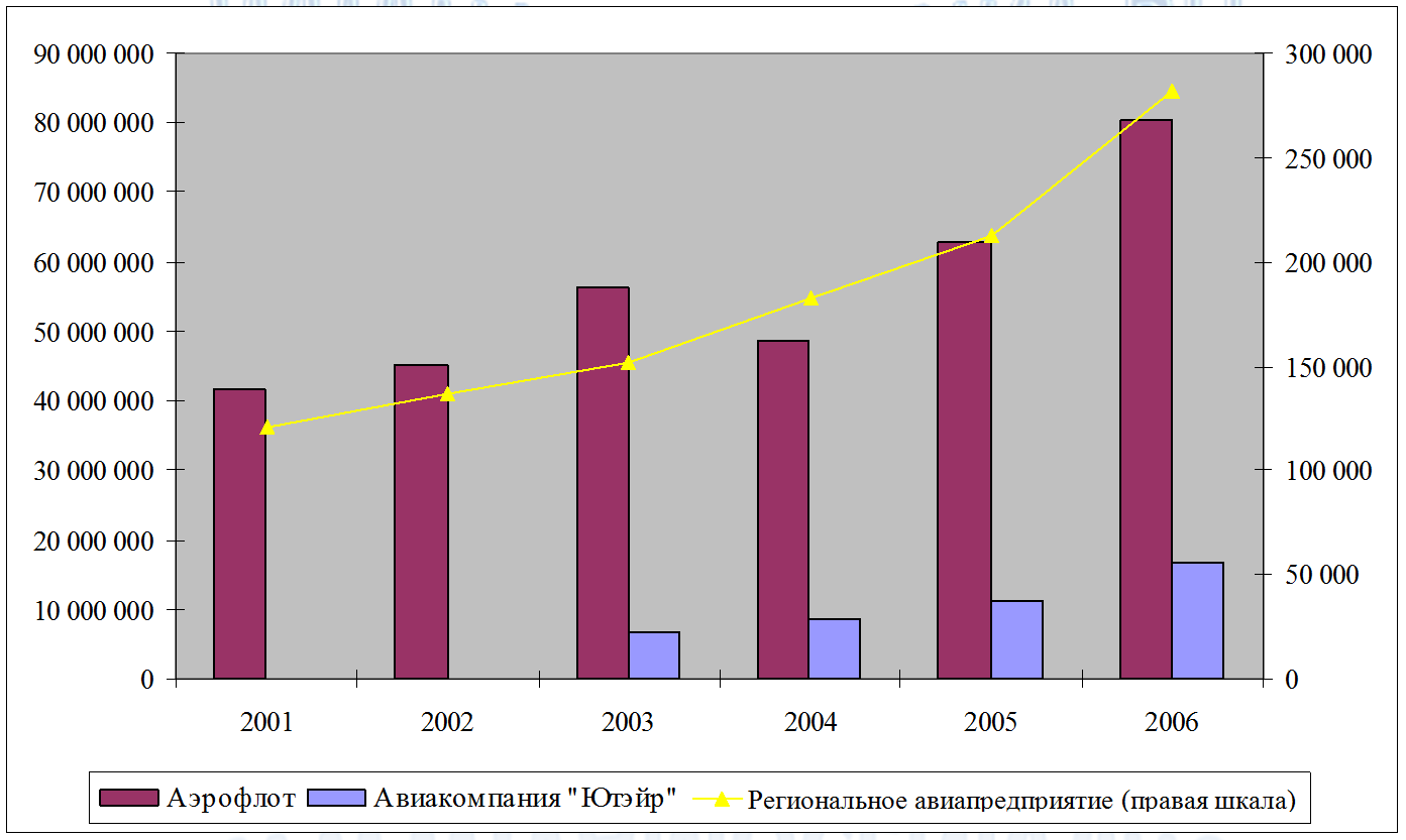 Динамика доходов открытых авиакомпаний РФ 2001-2006