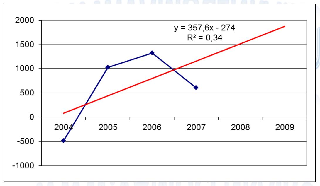Динамика чистой прибыли объекта оценки с наложением линии тренда