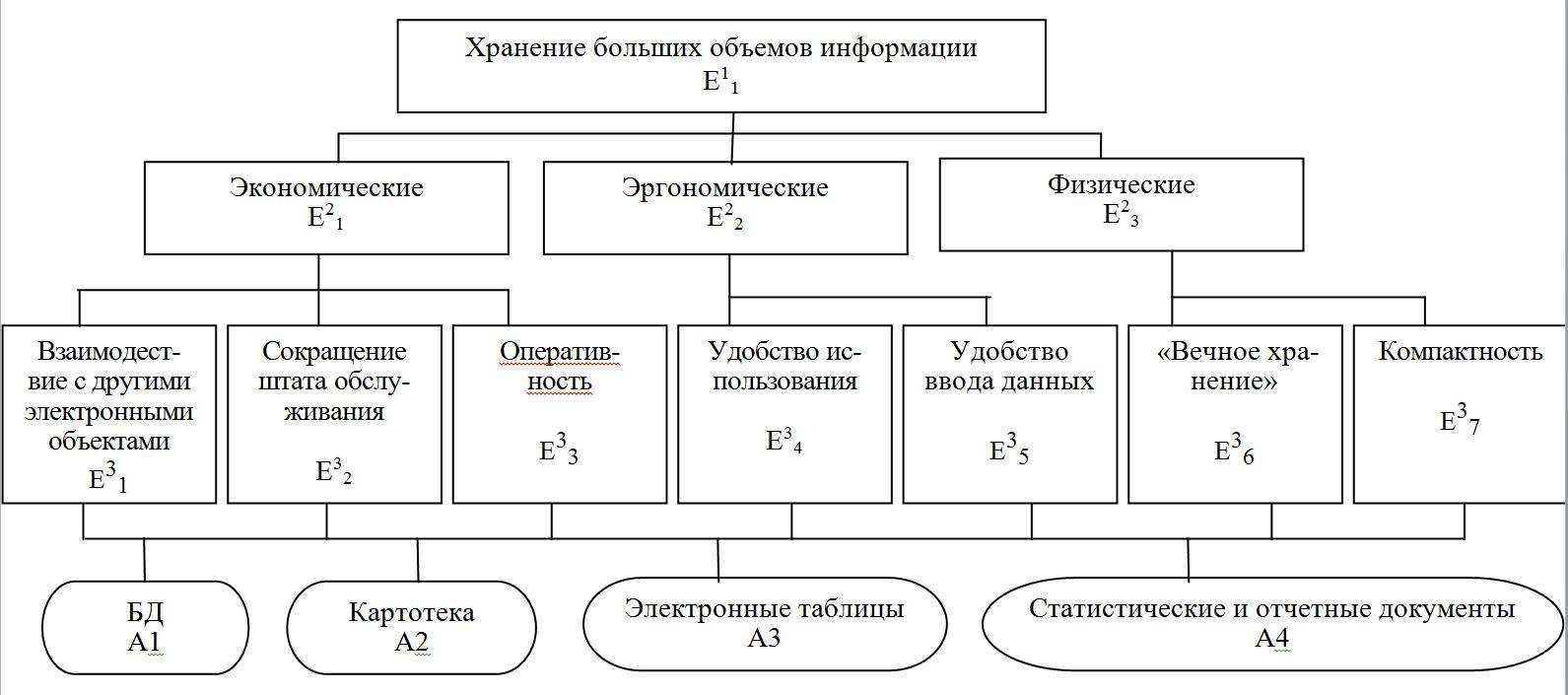 Критерии решения задачи методом анализа иерархий