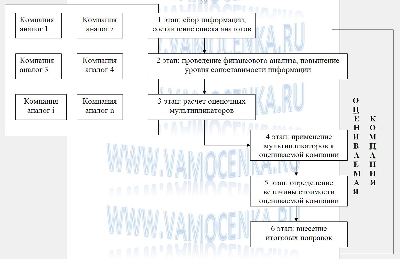 Метод рынка капитала и метод сделок этапы применения
