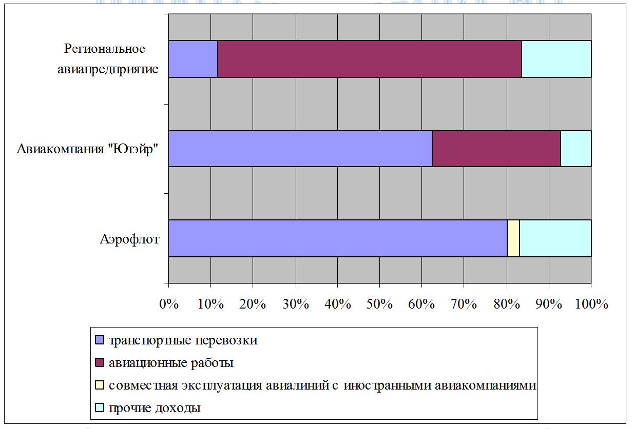 Структура доходов открытых авиакомпаний РФ за 2006г